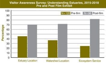 Estuary Chart